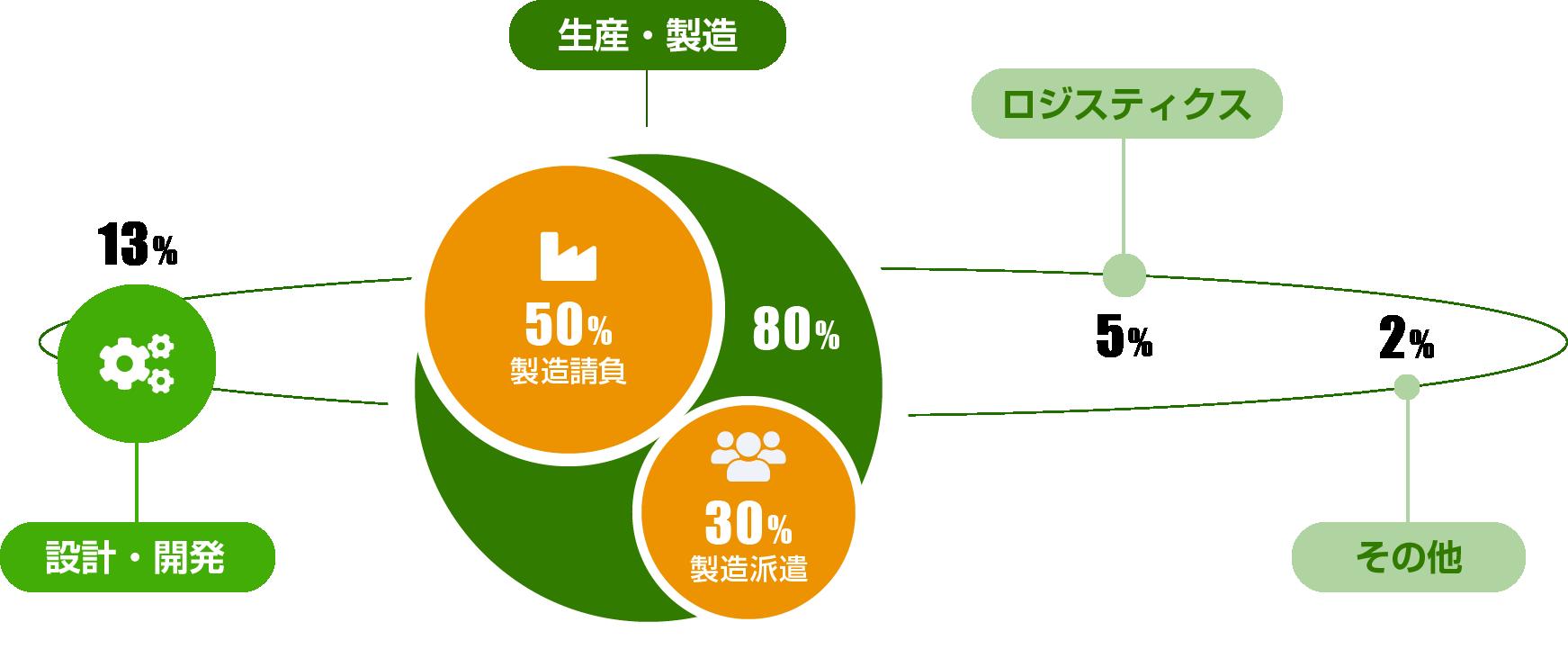 図:イカイの事業紹介